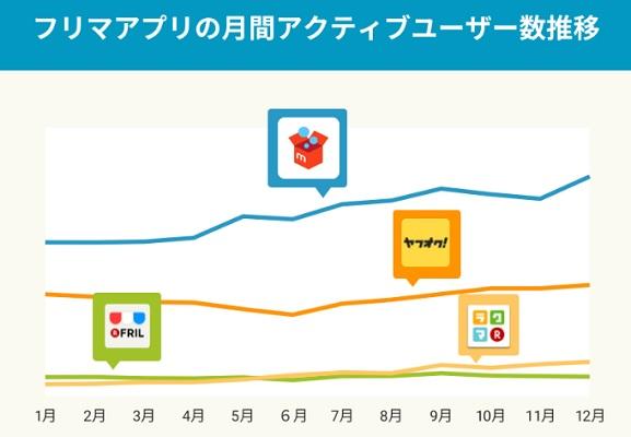 ラクマのユーザーが少ないことを示すデータ