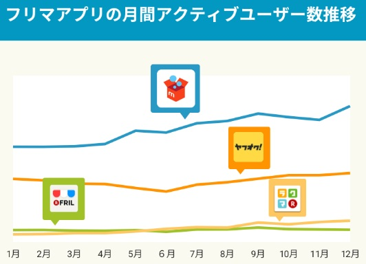 フリマアプリのユーザー数のグラフ