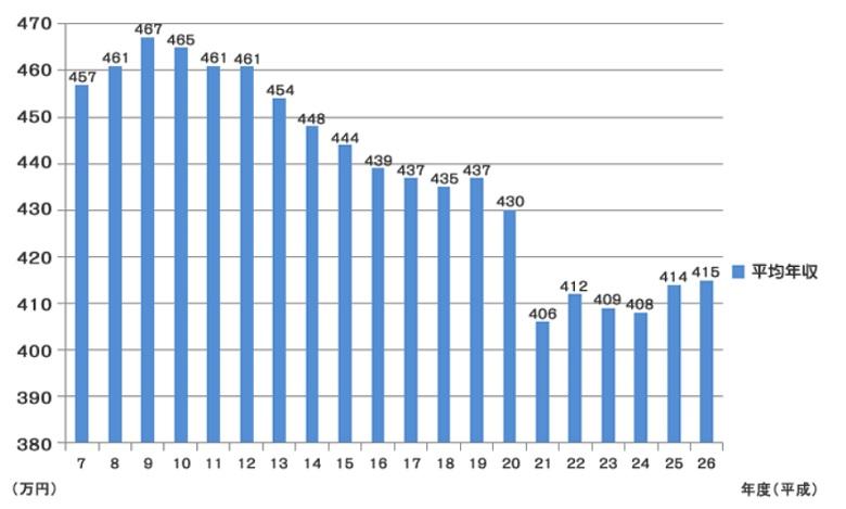 国税庁が発表した平均年収のグラフ