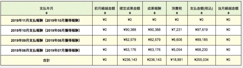 広告収入の合計金額表