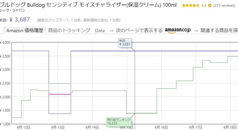 Amazon上の商品の売れゆきをKeepaで確認する画面