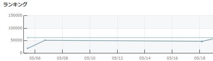 モノレートのランキングのグラフ
